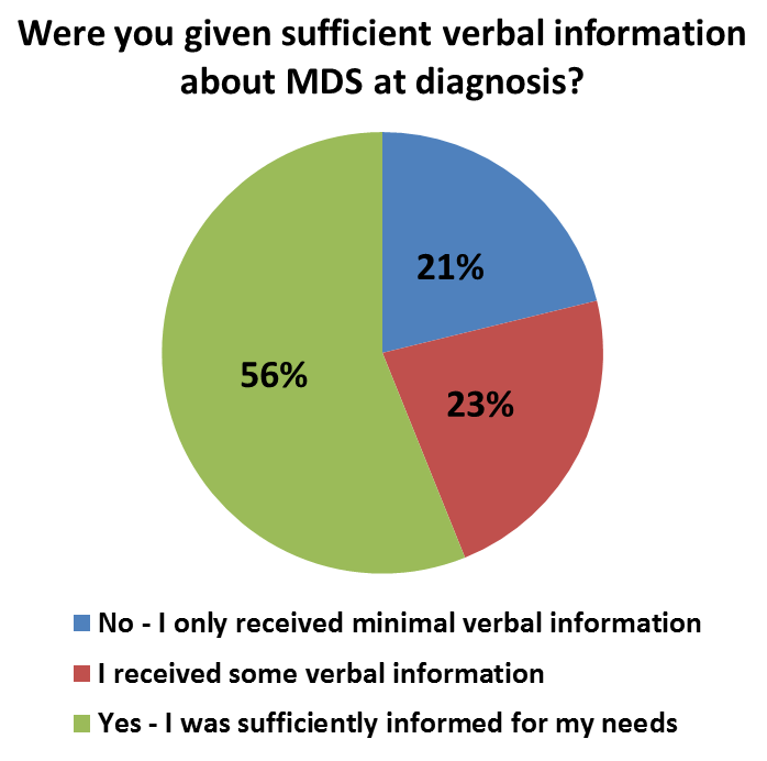 provision of verbal information