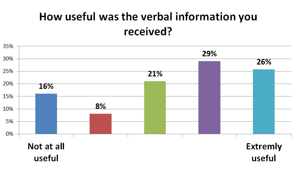 usefulness of verbal information