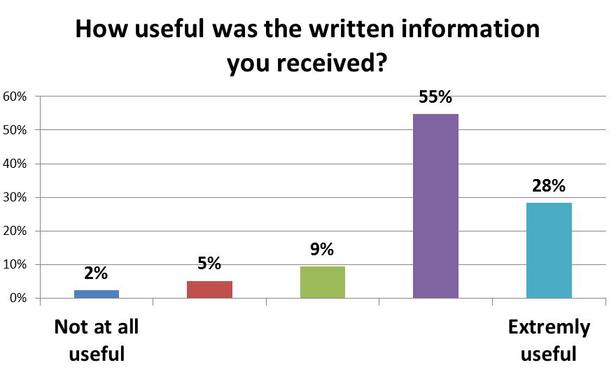 usefulness of written information