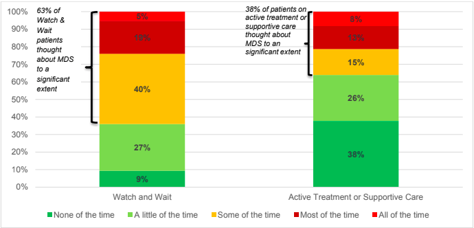 Question: How frequently did you think about MDS in the last 4 weeks? The traffic light colours of green, yellow/amber and red are used to encode positive, neither positive or negative and negative responses