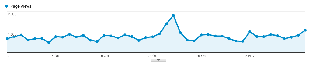 MDS Website PageViews