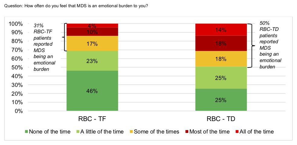 How often do you feel that MDS is an emotional burden to you?