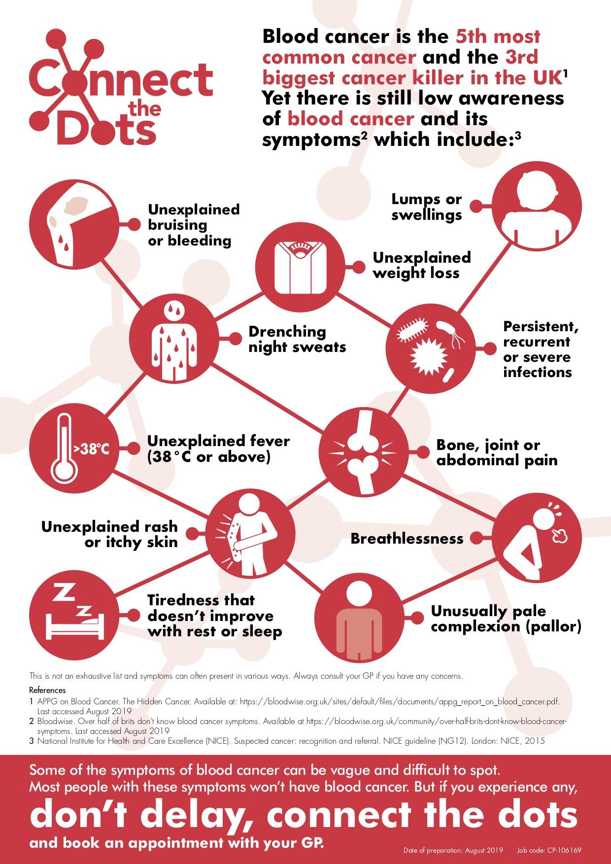 Make Blood Cancer Visible 2019 Infographic: Connecting the dots